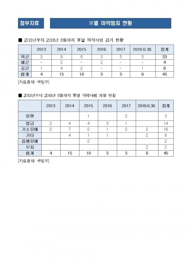 181206_김도읍의원실_보도자료24_끊이지 않는 軍 마약 범죄 절반 이상이 솜방망이 처벌에 그쳐003.jpg